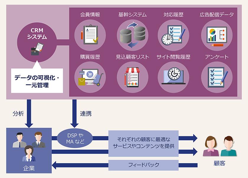 CRMシステムのイメージ