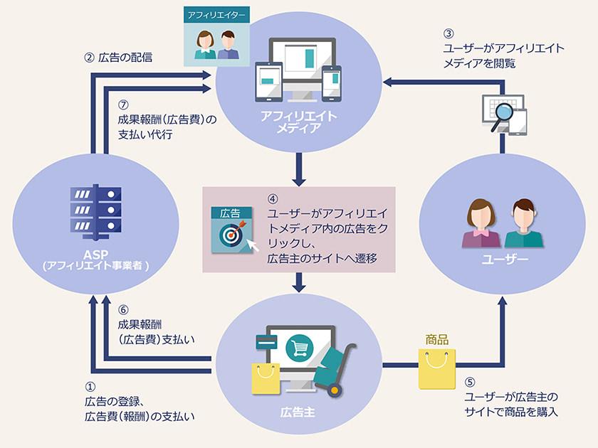 アフィリエイトシステムのイメージ