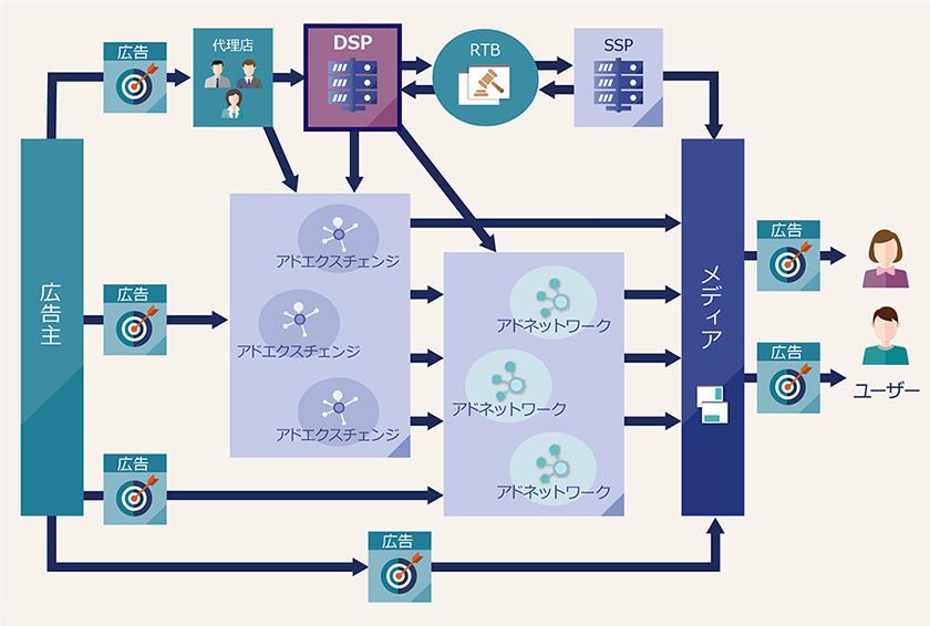 DSP概念図